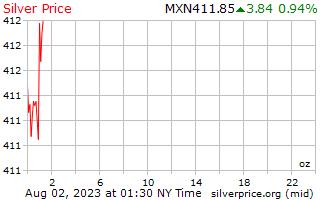 1 Day Silver Price per Ounce in Mexican Pesos