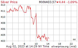 1 dag zilveren prijs per Ounce in Mexicaanse Pesos