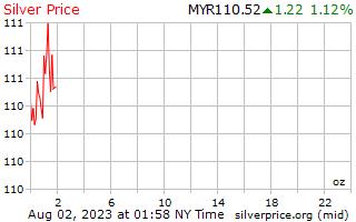 يوم 1 الفضة سعر أوقية (الاونصة) في رينغيت ماليزي