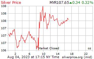 1 день серебро Цена за унцию в Малайзийский ринггит