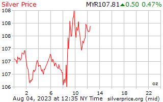 1 ngày bạc giá cho một Ounce trong Malaysia Ringgits