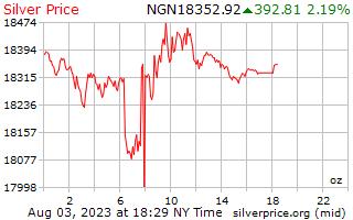 1 天银价格每盎司在尼日利亚奈拉