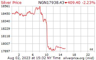 1 天銀價格每盎司在奈及利亞奈拉