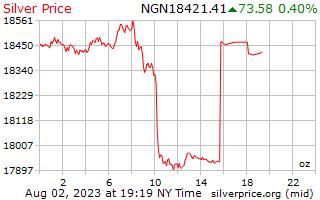 1 Day Silver Price per Ounce in Nigerian Naira