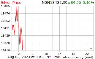 1 giorno in argento prezzo per oncia in Naira nigeriana