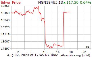 1 dag zilveren prijs per Ounce in Nigeriaanse Naira
