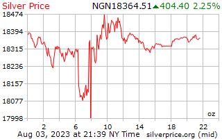 يوم 1 الفضة سعر أوقية (الاونصة) في نيرة نيجيرية