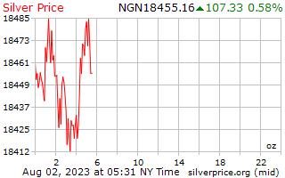 1 день серебро Цена за унцию в нигерийская найра
