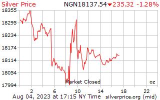 1 día de plata precio por onza en Nigeria Nairas