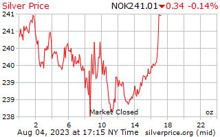 1 dia de prata preço por onça em Krone norueguês