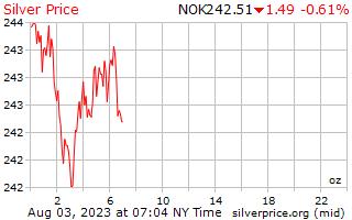 1 天银价格每盎司在挪威克朗