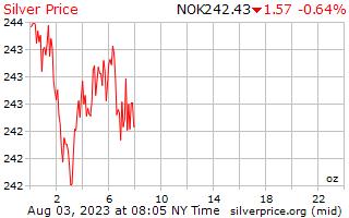 1 Day Silver Price per Ounce in Norwegian Krone