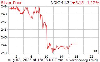 1 día de plata precio por onza en Corona Noruega