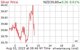 1 день серебро Цена за унцию в долларах Новой Зеландии