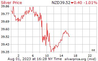 Precio por onza en Nueva Zelanda dólares de plata de 1 día