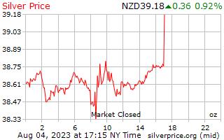 1 jour d'argent prix par once en Dollars néo-zélandais