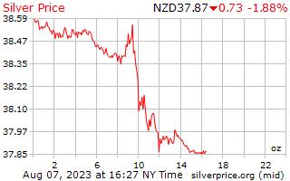 1 일은 뉴질랜드 달러에서 온스 당 가격