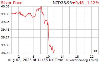 1 giorno in argento prezzo per oncia in Nuova Zelanda dollari