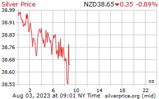 1 Tag Silber Preis pro Unze in Neuseeland-Dollar