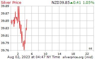 1 日シルバー ニュージーランド ドル、1 オンス当たりの価格