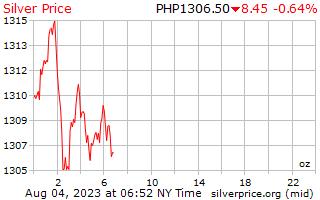 Precio por onza en Filipinas Pesos de plata de 1 día