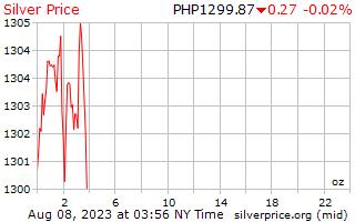 1 天銀價格每盎司在菲律賓比索