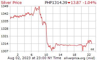 1 दिन चांदी के दाम प्रति औंस पेसोस के फिलीपींस में