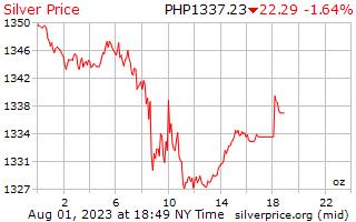 ราคาต่อออนซ์ในฟิลิปปินส์ Pesos เงิน 1 วัน