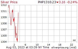 1 jour prix par once en Philippines Pesos d'argent