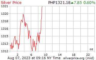 1 일은 필리핀 페소에서 온스 당 가격