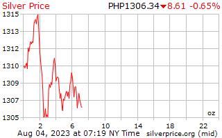 1 יום כסף מחיר לאונקיה בפזוס הפיליפינים
