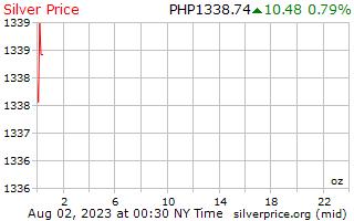 1 день серебро Цена за унцию в песо Филиппиныы