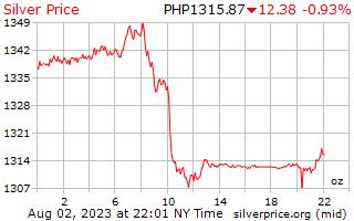 1 Tag Silber Preis pro Unze in den Philippinen Pesos
