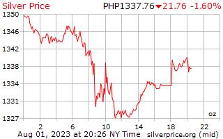 1 hari perak harga per ons di Peso Filipina