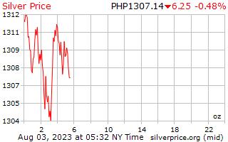 يوم 1 الفضة سعر أوقية (الاونصة) في الفلبين بيسو