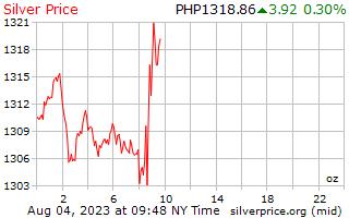 1 dag zilveren prijs per Ounce in Filippijnen Pesos