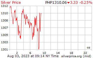 1 日シルバー フィリピン ペソ 1 オンス当たり価格