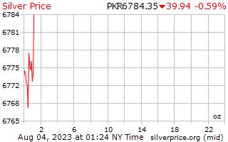 1 ngày bạc giá cho một Ounce trong Pakistan Rupee