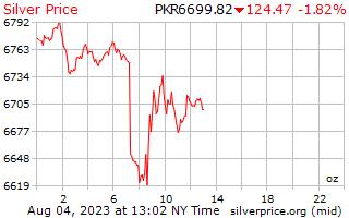 1 天银价格每盎司在巴基斯坦卢比