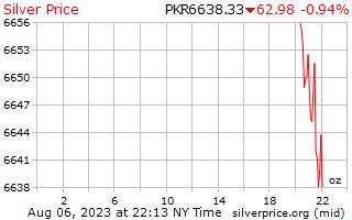 1 天銀價格每盎司在巴基斯坦盧比