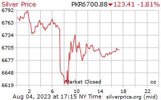 1 día de plata precio por onza en rupias pakistaníes
