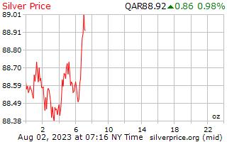 1 día de plata precio por onza en qataríes Riyals