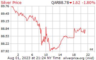 1 Day Silver Price per Ounce in Qatari Riyals