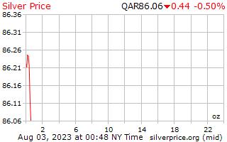1 天银价格每盎司在卡塔尔里亚尔