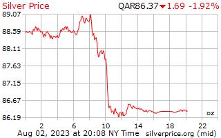 1 dia de prata preço por onça em Rial do Qatar