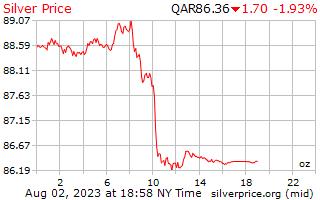 1 giorno in argento prezzo per oncia in Qatar Riyals
