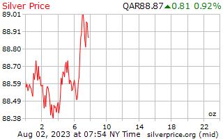 1 dag zilveren prijs per Ounce in Qatar Riyalen