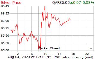 1 ngày bạc giá cho một Ounce trong Qatar Riyals