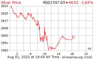 1 天银价格每盎司在塞尔维亚第纳尔
