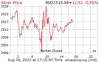 1 день серебро Цена за унцию в Сербский динар